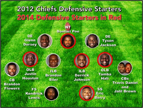 1 2012 Remaining Defensive Players