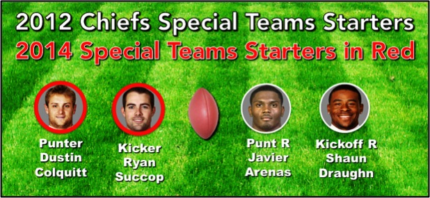 1 2012 Remaining Special Teams Players