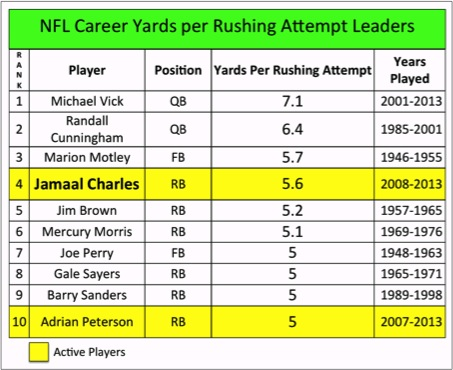 1 NFL yards per Carry leaders Chart