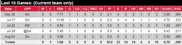Colby Lewis minor league stats. Provided by MiLB.com