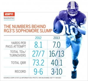 The numbers behind Robert Griffin III's sophomore slump. Photo Credits to ESPN Stats & Info.