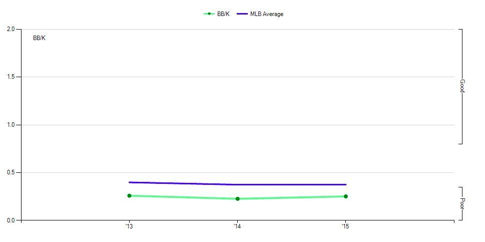 Blogs Fangraphs Baseball Baseball Statistics And