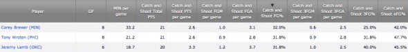 Jeremy Lamb's catch and shoot numbers this season. Small sample size. *Via NBA.com's Player Tracking stats, thanks to SportsVU*