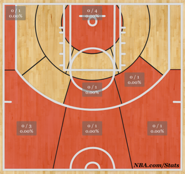 Anthony Bennett's Shot Chart