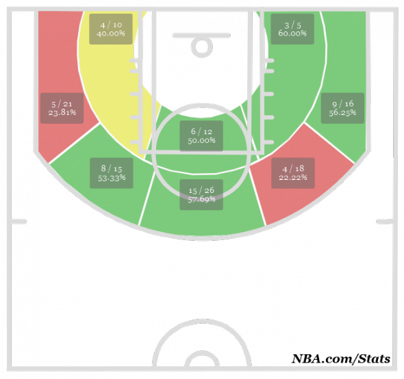 AD Shot Chart this season