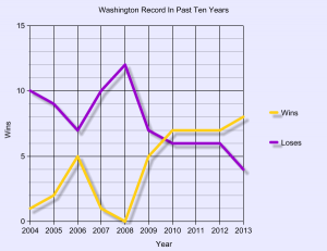 Washington's record over the past ten seasons. Sarkisian took over in 2009.