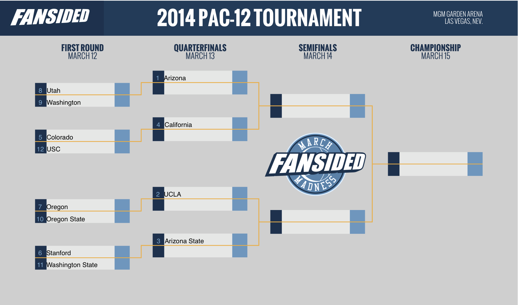 2014 March Madness Pac-12