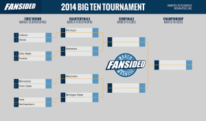 2014 Big Ten Tournament