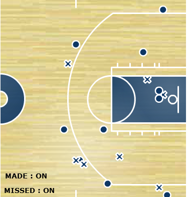 Trevor Ariza shot chart, Game 4 vs. the Chicago Bulls (via ESPN)
