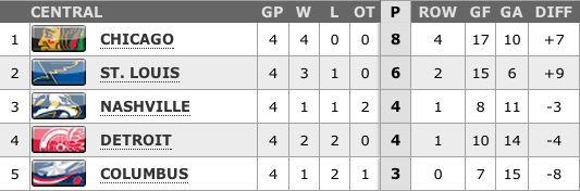 Central Division standings, 1-26-13