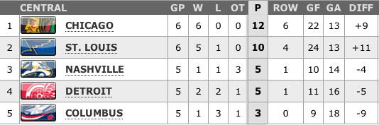 Central Division standings