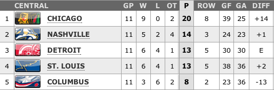 NHL Central Division standings 2-10-13