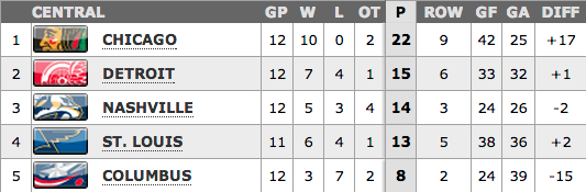 NHL Central Division standings 2-11-13