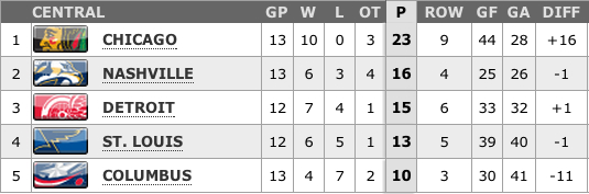 Central Division Standings 2-13-13