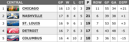 NHL Central Division standings, 2-20-13