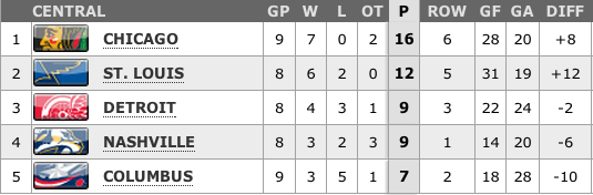 NHL Central Division standings 2-4-13