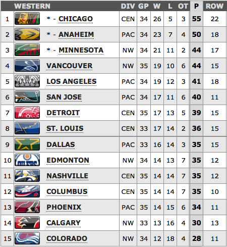 The Nashville Predators are in 11th place via tiebreaker