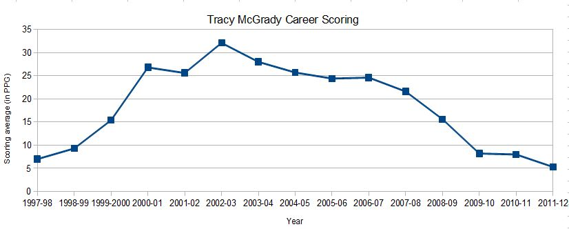 tracy mcgrady scoring