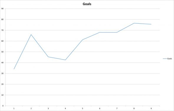 Goals Projections Chart