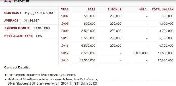 Summary of Brian McCann's contract extension with the Braves. Please Credit Graphic Created By Fred Owens