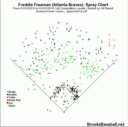 freddie freeman spray chart