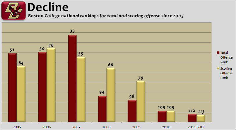 Boston College Offense Decline