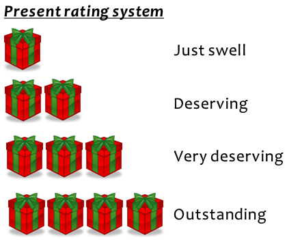 Present rating system