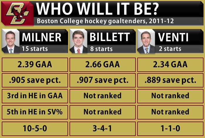 BC hockey goalies 2012