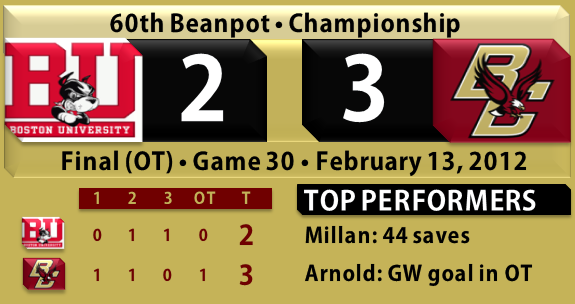 BC hockey wins beanpot 2.13.12