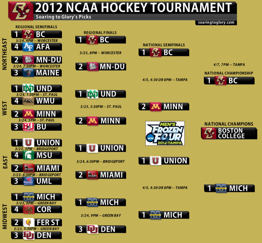2012 Hockey Tournament picks
