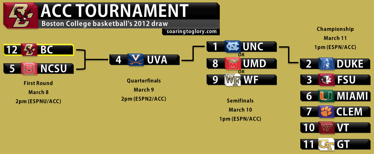 BC ACC Tournament Draw 2012