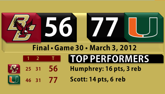 Miami beats BC basketball 3.3.12