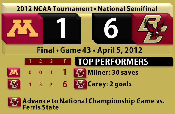 BC beats Minnesota hockey 4.5.12