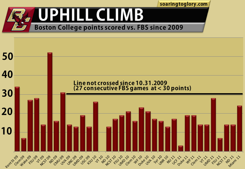 Boston College FB offense, 2009 to 2011