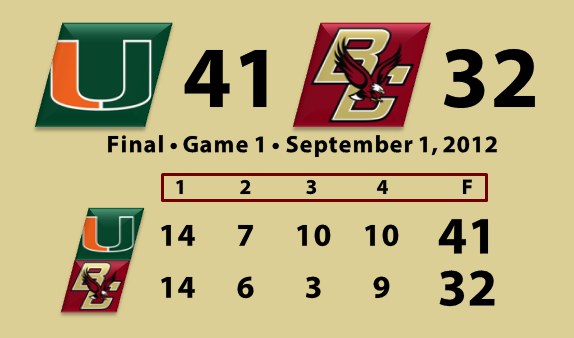 Miami 41, Boston College 32