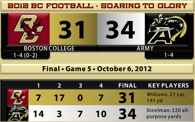 Army Beats BC Football 2012