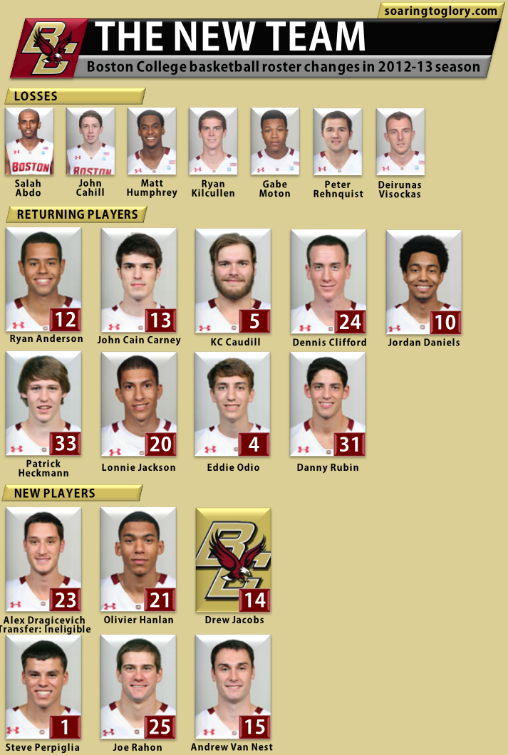 Boston College Basketball 2012-13