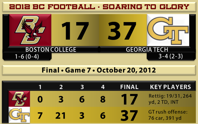 GT beats BC football 10.20.12
