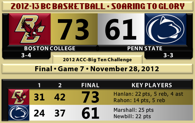 BC beats Penn State basketball 11.28.12