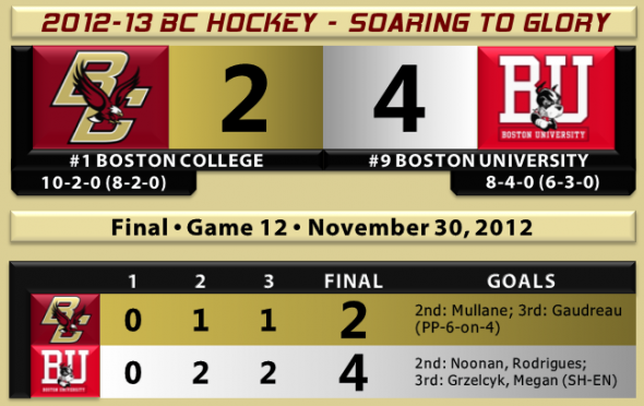 BU beats BC hockey 11.30.12