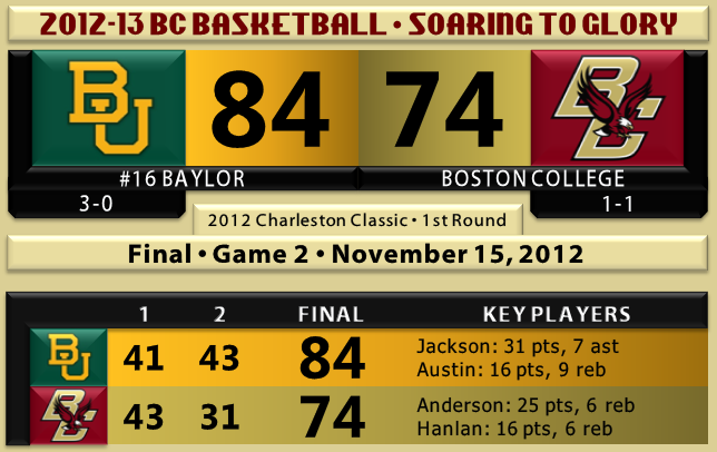 Baylor beats BC basketball 11.15.12