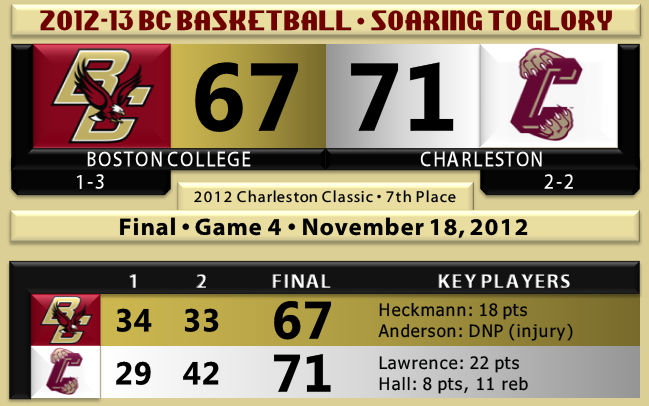 Charleston beats BC basketball 11.18.12
