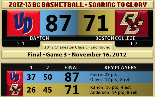 Dayton beats BC basketball 11.16.12