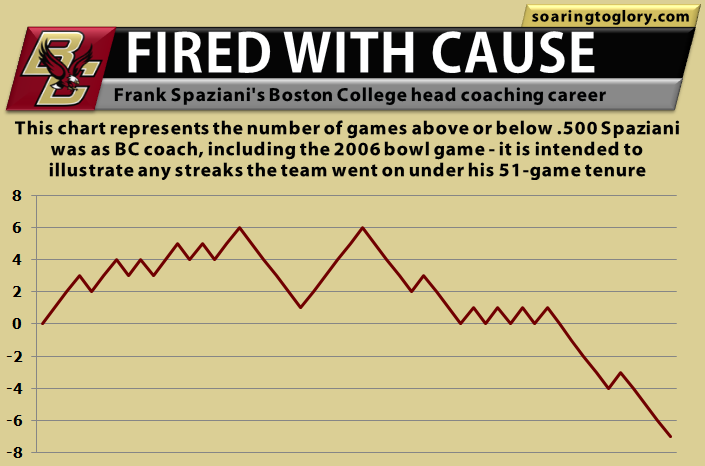 Frank Spaziani Boston College Wins Trend