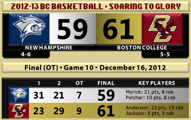 BC basketball beats New Hampshire 12.16.12