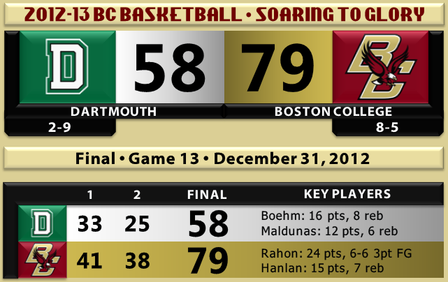 BC beats Dartmouth basketball 12.31.12