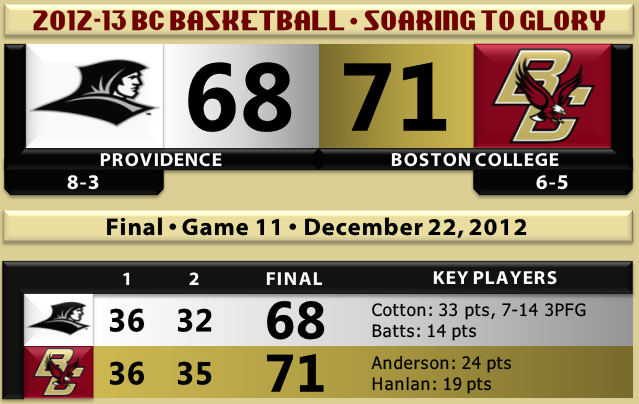 BC beats Providence basketball 12.22.12