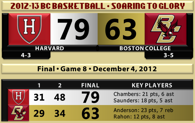 Harvard beats BC basketball 12.4.12
