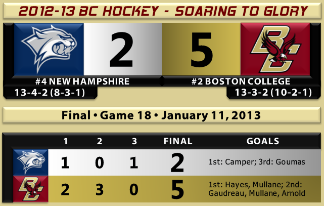 BC beats UNH hockey 1.11.13