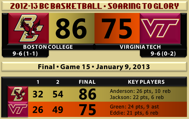 BC beats VT basketball 1.9.13